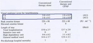 breathlessness NIV APE