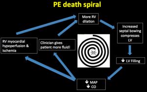 PE Death Spiral